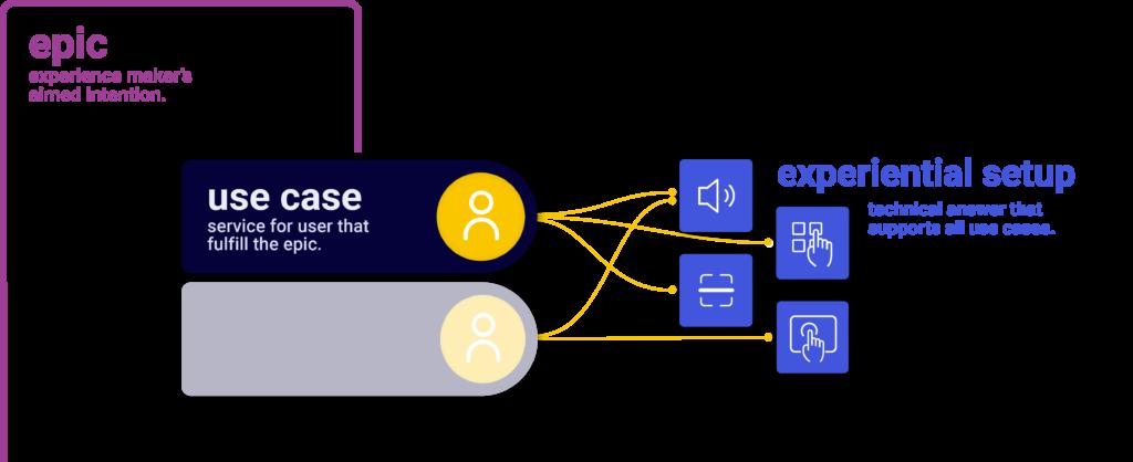 user-experience analysis description